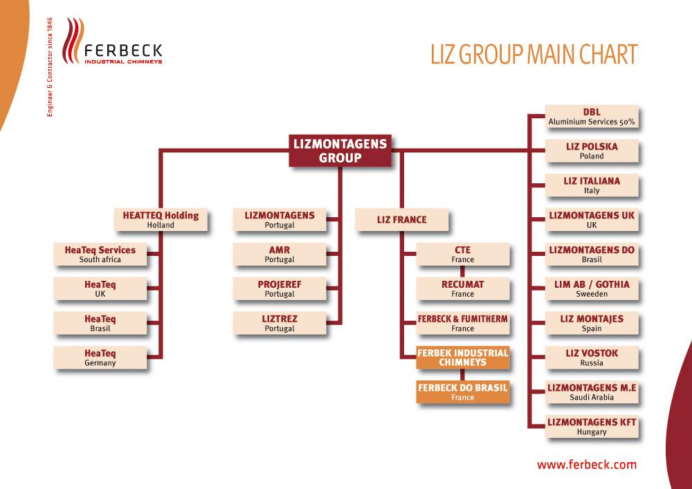 Ferbeck Liz Group Main Chart